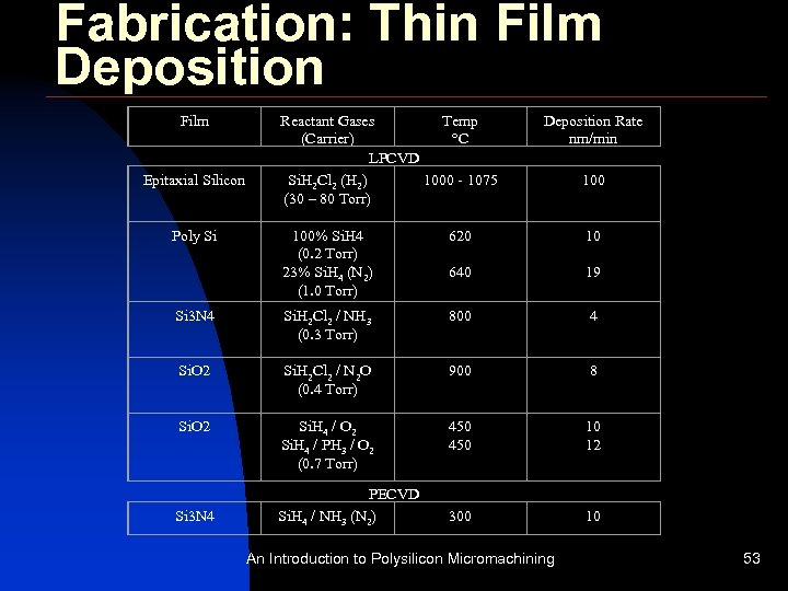 Fabrication: Thin Film Deposition Film Epitaxial Silicon Reactant Gases Temp (Carrier) °C LPCVD Si.