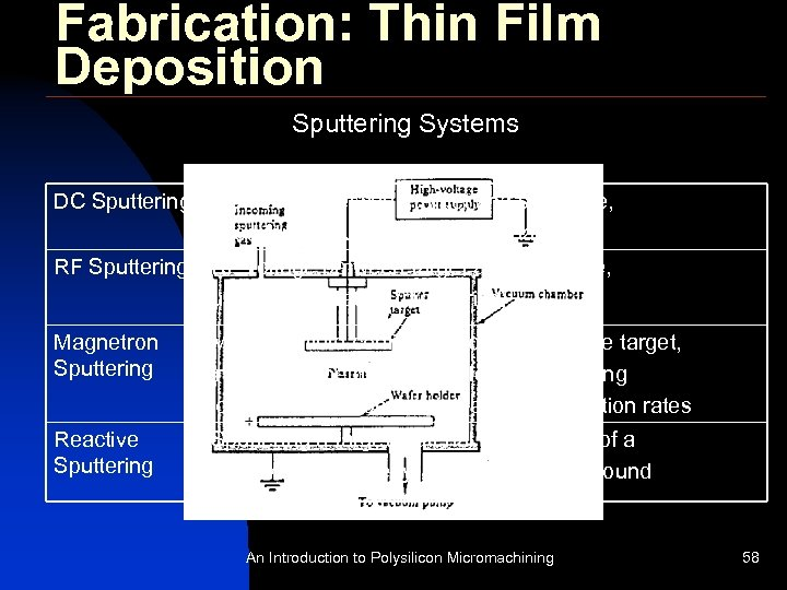 Fabrication: Thin Film Deposition Sputtering Systems DC Sputtering DC voltage between target and substrate,