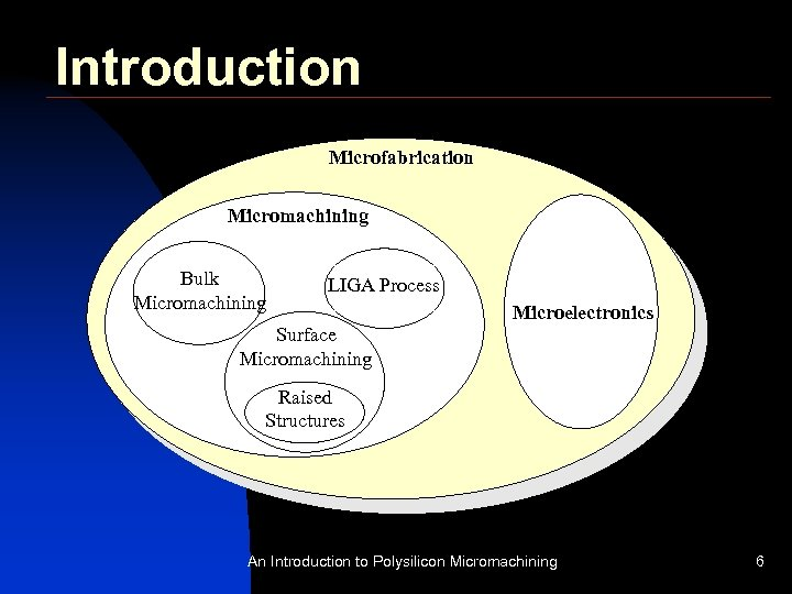 Introduction Microfabrication Micromachining Bulk Micromachining LIGA Process Microelectronics Surface Micromachining Raised Structures An Introduction