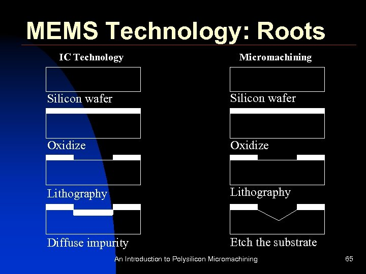 MEMS Technology: Roots IC Technology Micromachining Silicon wafer Oxidize Lithography Diffuse impurity Etch the