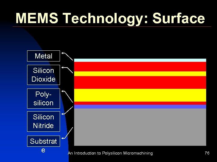 MEMS Technology: Surface Metal Silicon Dioxide Polysilicon Silicon Nitride Substrat e An Introduction to