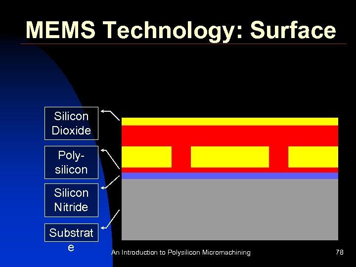 MEMS Technology: Surface Silicon Dioxide Polysilicon Silicon Nitride Substrat e An Introduction to Polysilicon