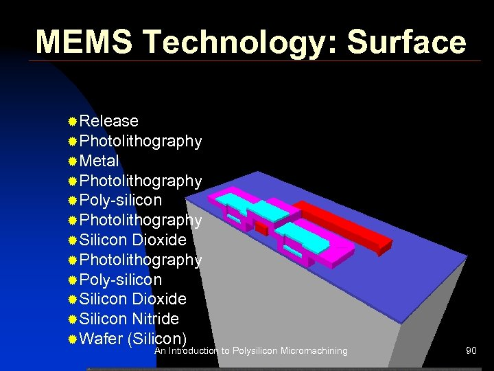 MEMS Technology: Surface ®Release ®Photolithography ®Metal ®Photolithography ®Poly-silicon ®Photolithography ®Silicon Dioxide ®Photolithography ®Poly-silicon ®Silicon