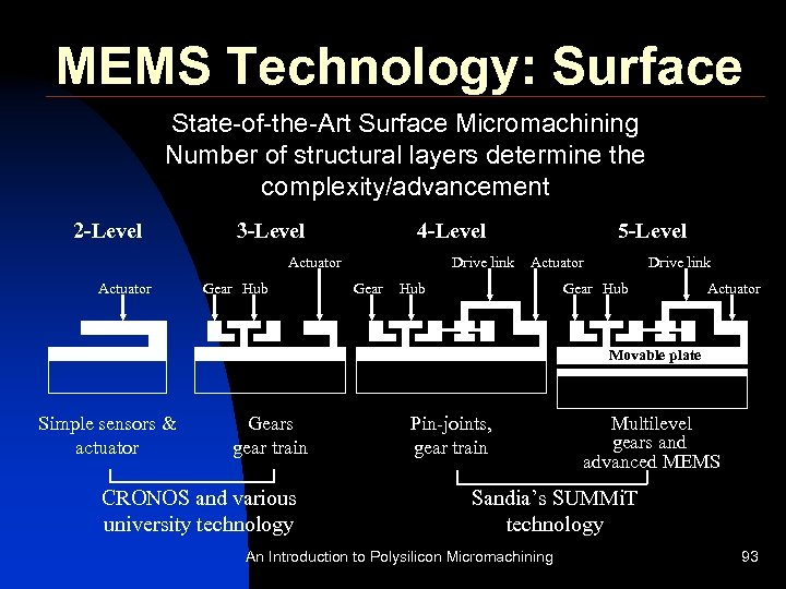 MEMS Technology: Surface State-of-the-Art Surface Micromachining Number of structural layers determine the complexity/advancement 2
