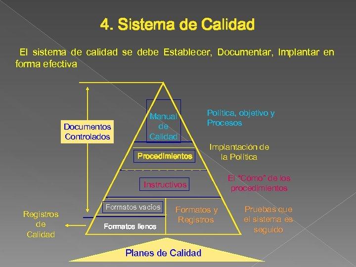 4. Sistema de Calidad El sistema de calidad se debe Establecer, Documentar, Implantar en