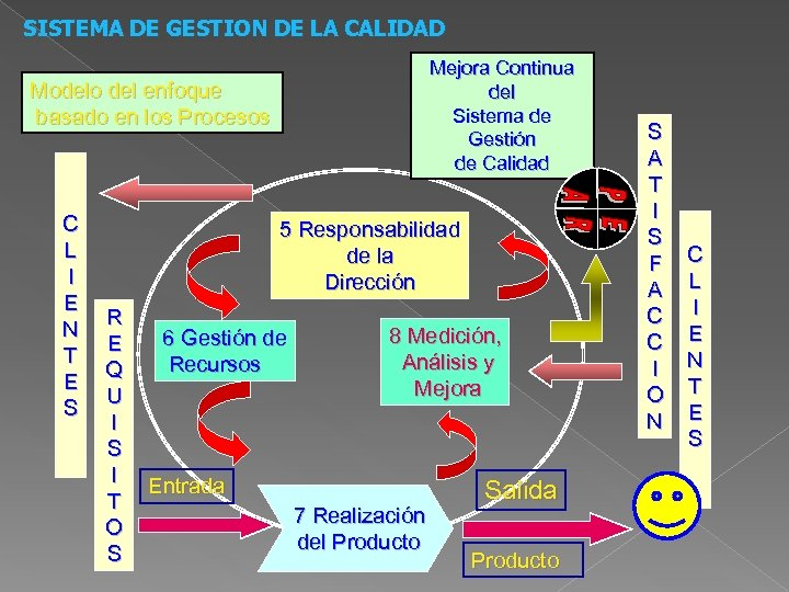 SISTEMA DE GESTION DE LA CALIDAD Mejora Continua del Sistema de Gestión de Calidad