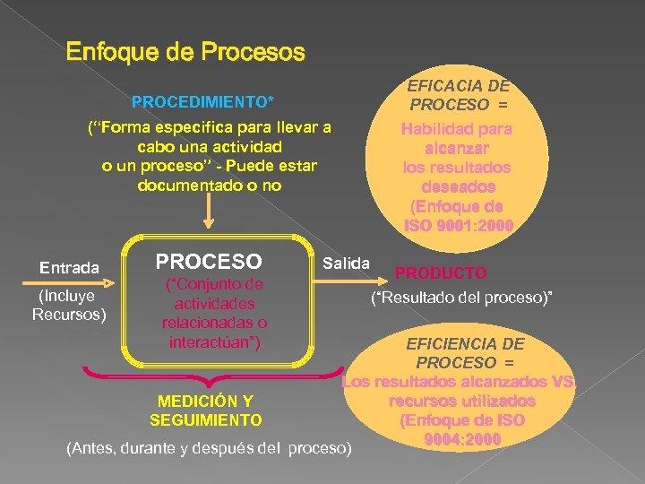 """Enfoque de Procesos PROCEDIMIENTO* (""""Forma especifica para llevar a cabo una actividad o un"""