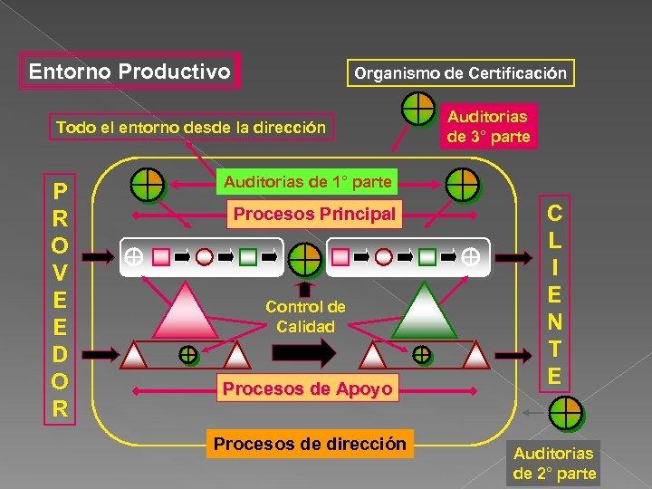Entorno Productivo Organismo de Certificación Todo el entorno desde la dirección P R O