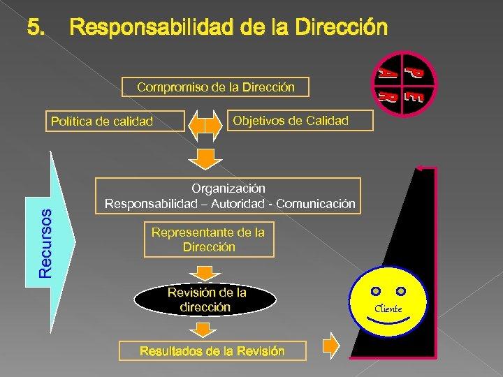 5. Responsabilidad de la Dirección Compromiso de la Dirección Recursos Política de calidad Objetivos
