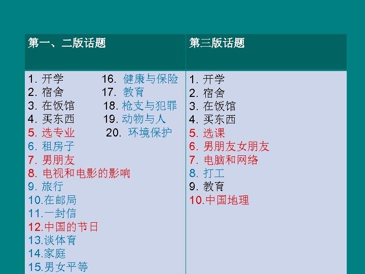 第一、二版话题 第三版话题 1. 开学 16. 健康与保险 2. 宿舍 17. 教育 3. 在饭馆 18. 枪支与犯罪