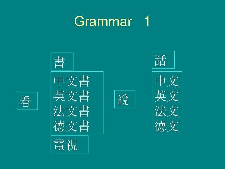 Grammar 1 看 書 中文書 英文書 法文書 德文書 電視 話 說 中文 英文 法文