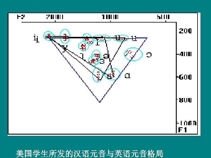 美国学生所发的汉语元音与英语元音格局