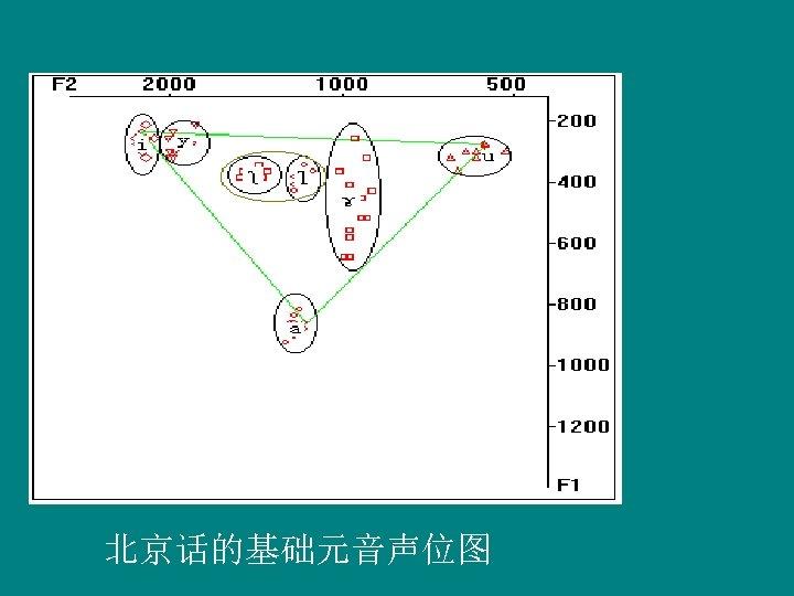 北京话的基础元音声位图