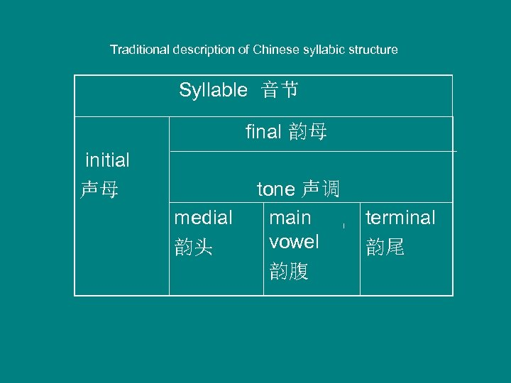 Traditional description of Chinese syllabic structure Syllable 音节 initial 声母 final 韵母 tone