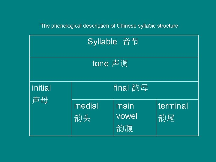 The phonological description of Chinese syllabic structure Syllable 音节 tone 声调 initial 声母 final
