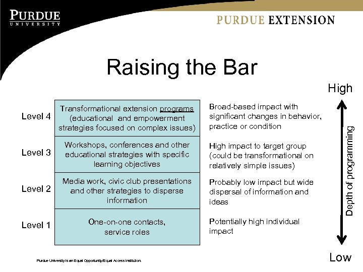 Raising the Bar Transformational extension programs Level 4 (educational and empowerment strategies focused on