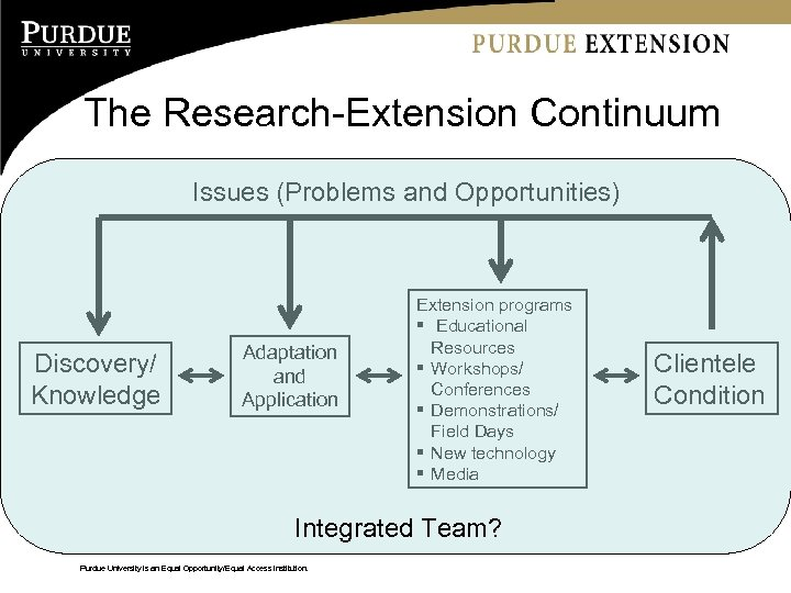 The Research-Extension Continuum Issues (Problems and Opportunities) Discovery/ Knowledge Adaptation and Application Extension programs