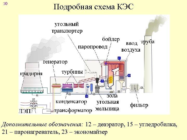 10 Подробная схема КЭС Дополнительные обозначения: 12 – деаэратор, 15 – угледробилка, 21 –