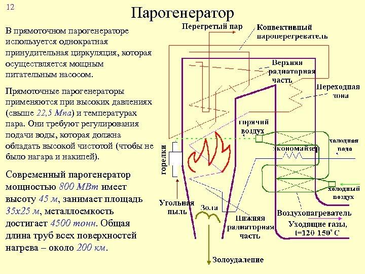 12 Парогенератор В прямоточном парогенераторе используется однократная принудительная циркуляция, которая осуществляется мощным питательным насосом.