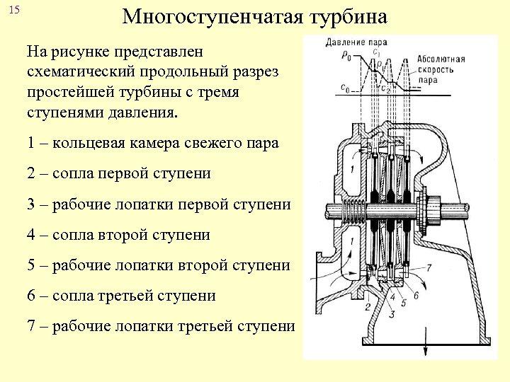 15 Многоступенчатая турбина На рисунке представлен схематический продольный разрез простейшей турбины с тремя ступенями