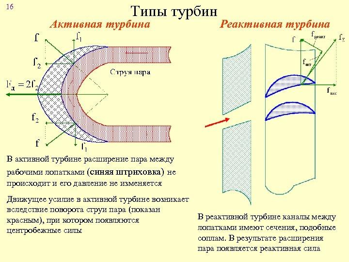 16 Типы турбин Активная турбина Реактивная турбина В активной турбине расширение пара между рабочими
