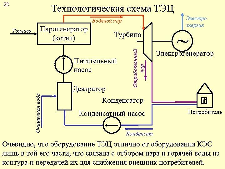 22 Технологическая схема ТЭЦ Электро энергия Водяной пар Парогенератор (котел) Турбина Питательный насос Очищенная