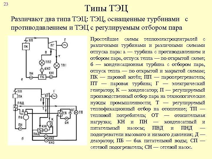 23 Типы ТЭЦ Различают два типа ТЭЦ: ТЭЦ, оснащенные турбинами с противодавлением и ТЭЦ