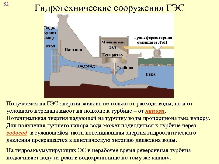 52 Гидротехнические сооружения ГЭС Получаемая на ГЭС энергия зависит не только от расхода воды,