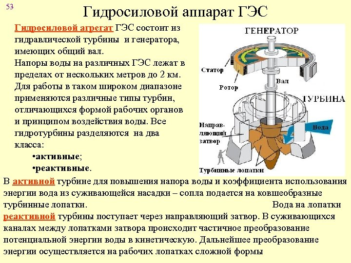 53 Гидросиловой аппарат ГЭС Гидросиловой агрегат ГЭС состоит из гидравлической турбины и генератора, имеющих