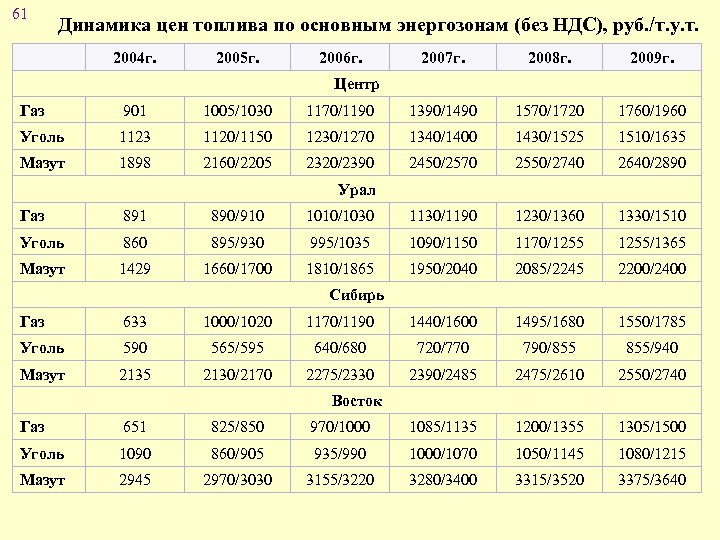 61 Динамика цен топлива по основным энергозонам (без НДС), руб. /т. у. т. 2004