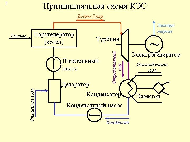 7 Принципиальная схема КЭС Водяной пар Парогенератор (котел) Деаэратор Отработанный пар Турбина Питательный насос