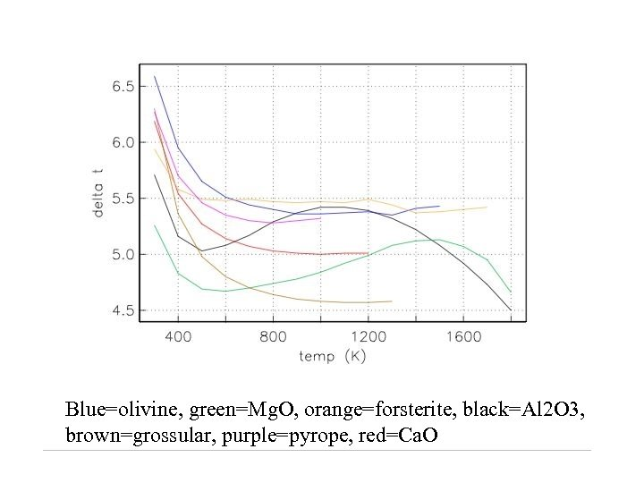 Blue=olivine, green=Mg. O, orange=forsterite, black=Al 2 O 3, brown=grossular, purple=pyrope, red=Ca. O