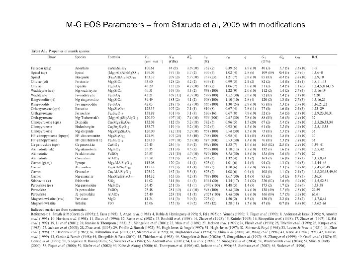 M-G EOS Parameters -- from Stixrude et al, 2005 with modifications