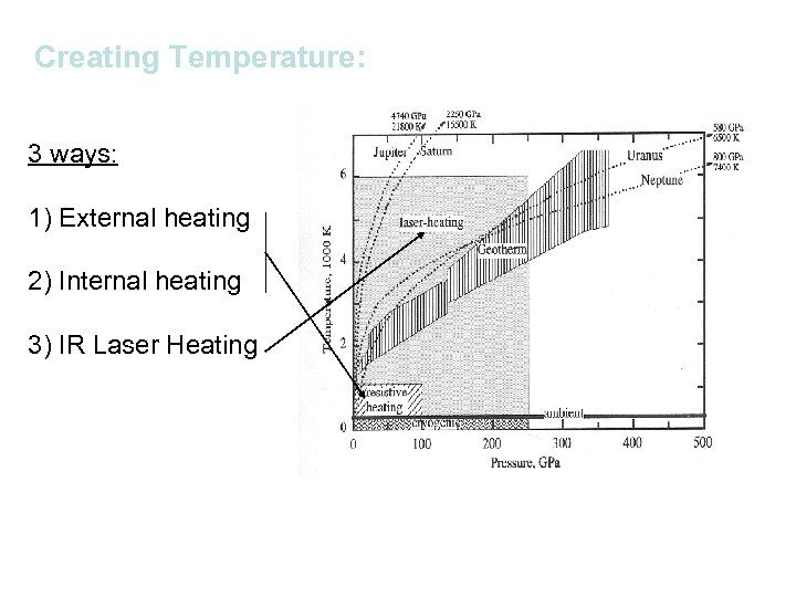 Creating Temperature: 3 ways: 1) External heating 2) Internal heating 3) IR Laser Heating