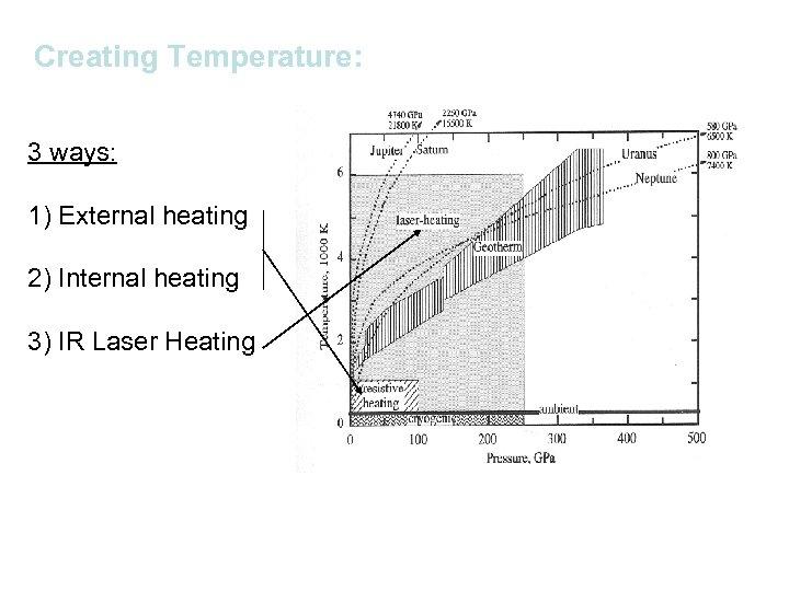 Creating Temperature: 3 ways: 1) External heating 2) Internal heating 3) IR Laser Heating