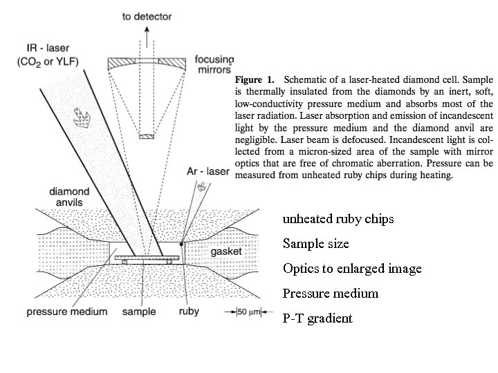 unheated ruby chips Sample size Optics to enlarged image Pressure medium P-T gradient