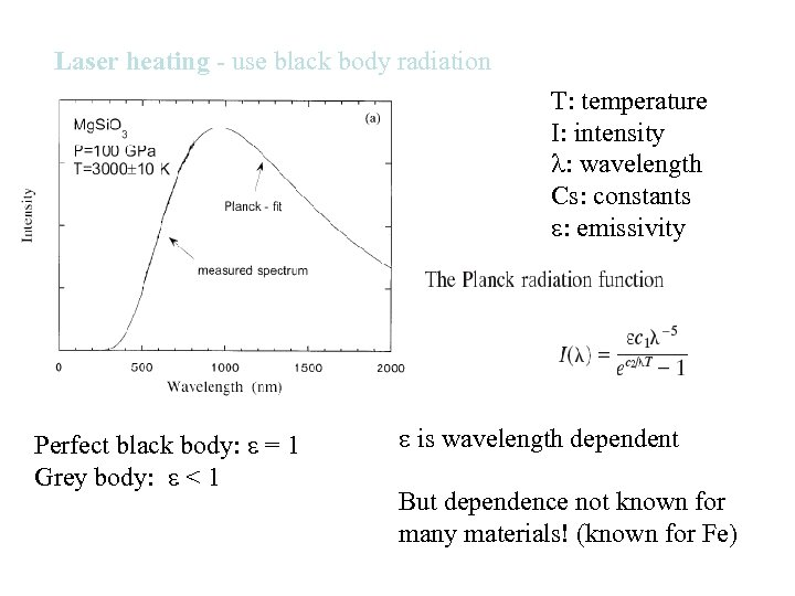 Laser heating - use black body radiation T: temperature I: intensity : wavelength Cs: