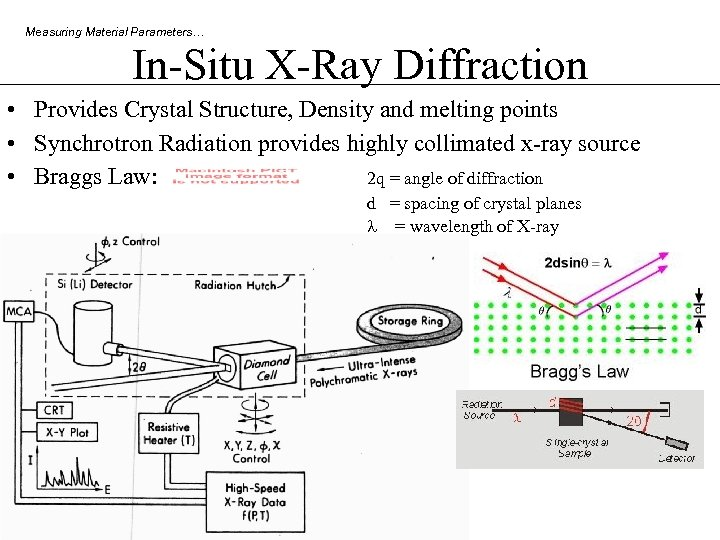 Measuring Material Parameters… In-Situ X-Ray Diffraction • Provides Crystal Structure, Density and melting points