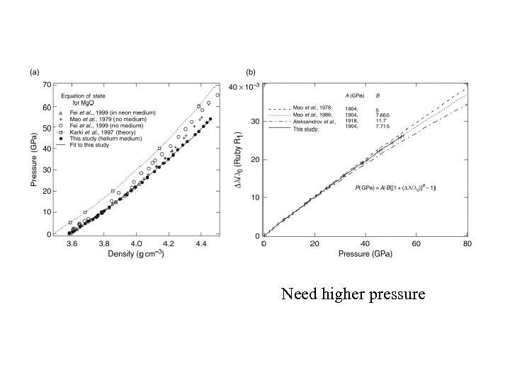 Need higher pressure