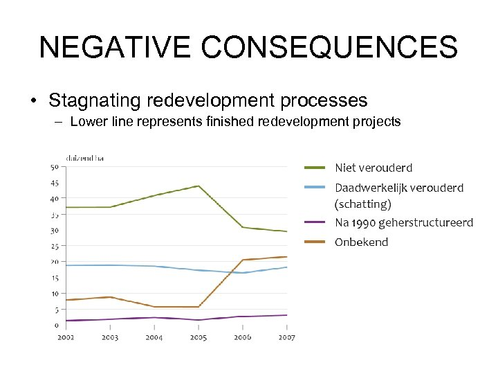 NEGATIVE CONSEQUENCES • Stagnating redevelopment processes – Lower line represents finished redevelopment projects