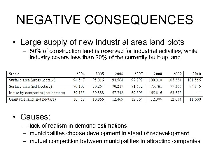NEGATIVE CONSEQUENCES • Large supply of new industrial area land plots – 50% of