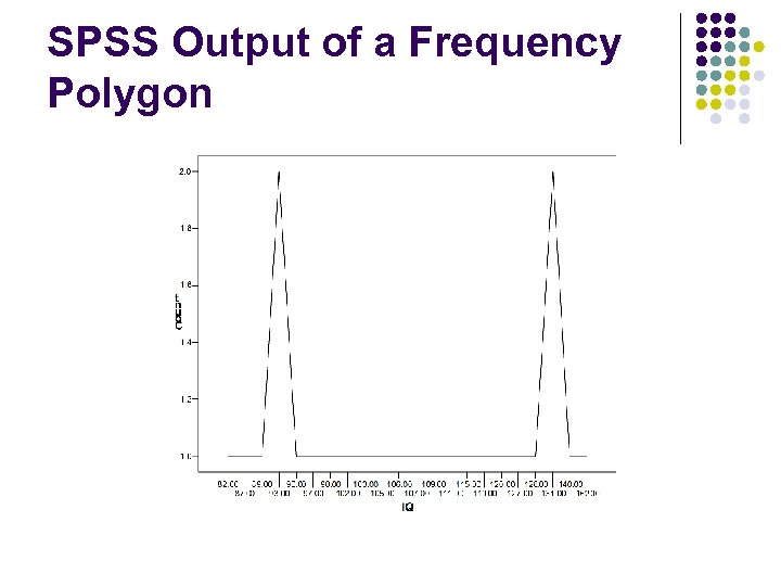 SPSS Output of a Frequency Polygon