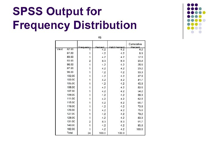 SPSS Output for Frequency Distribution