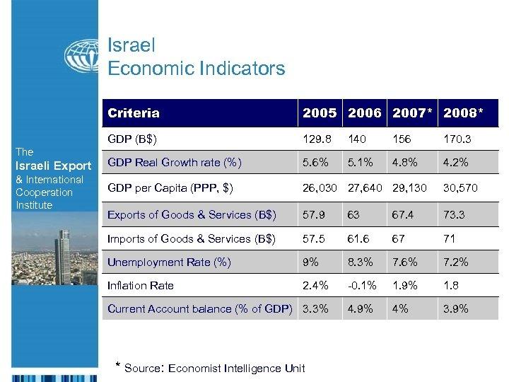 Israel Economic Indicators Criteria 2005 2006 2007* 2008* GDP (B$) 129. 8 140 156