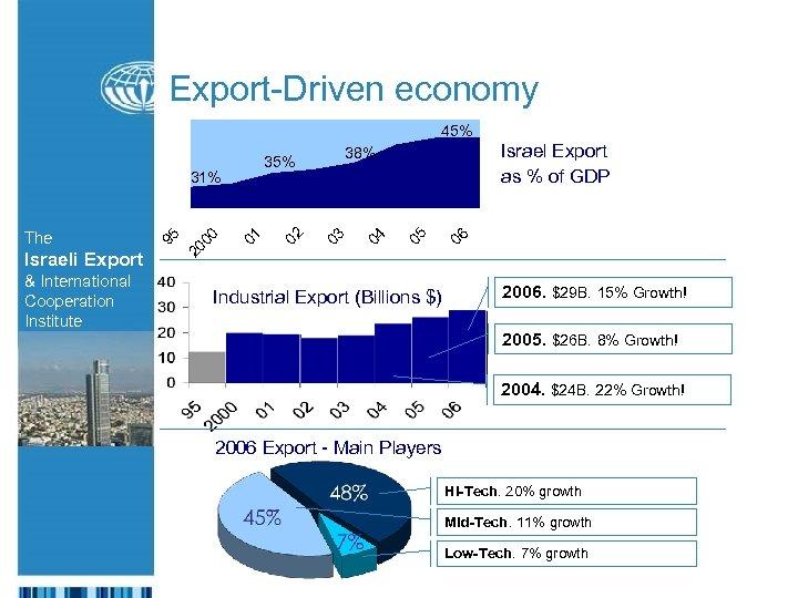 Export-Driven economy 45% Israeli Export & International Cooperation Institute 06 05 04 03 02