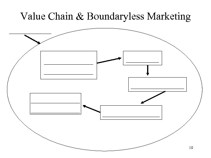 Value Chain & Boundaryless Marketing ____________ _____________ _______ 10