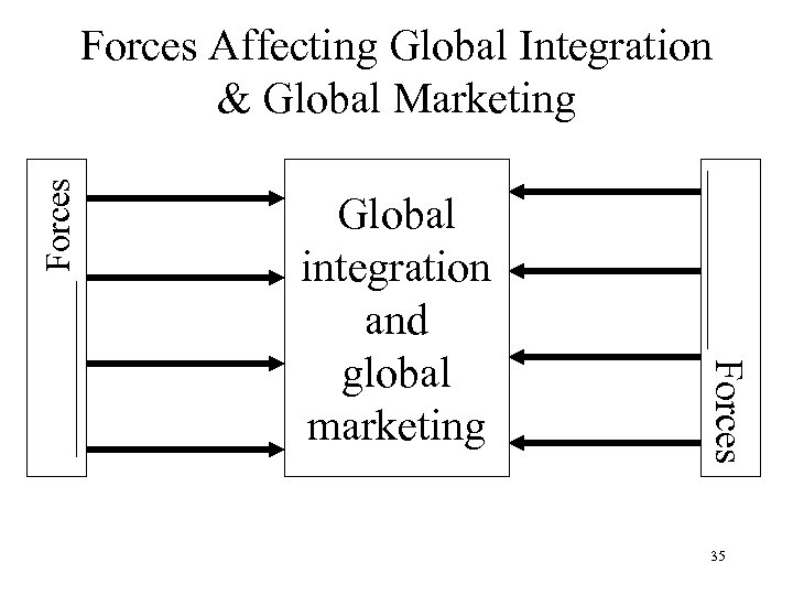 Global integration and global marketing _____ Forces Affecting Global Integration & Global Marketing 35