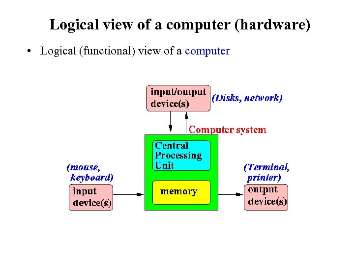 Logical view of a computer (hardware) • Logical (functional) view of a computer
