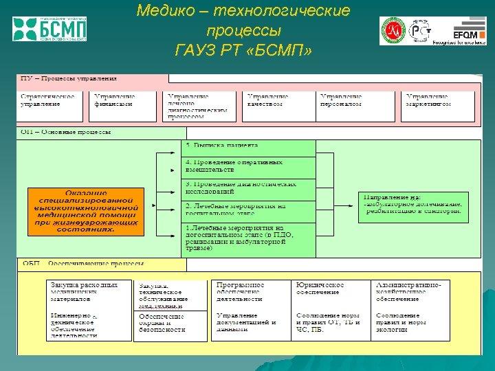 Медико – технологические процессы ГАУЗ РТ «БСМП»