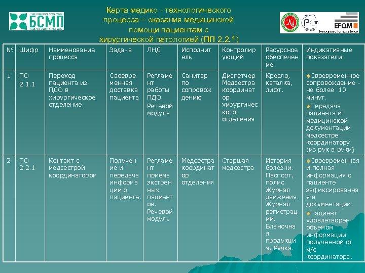 Карта медико - технологического процесса – оказания медицинской помощи пациентам с хирургической патологией (ПП